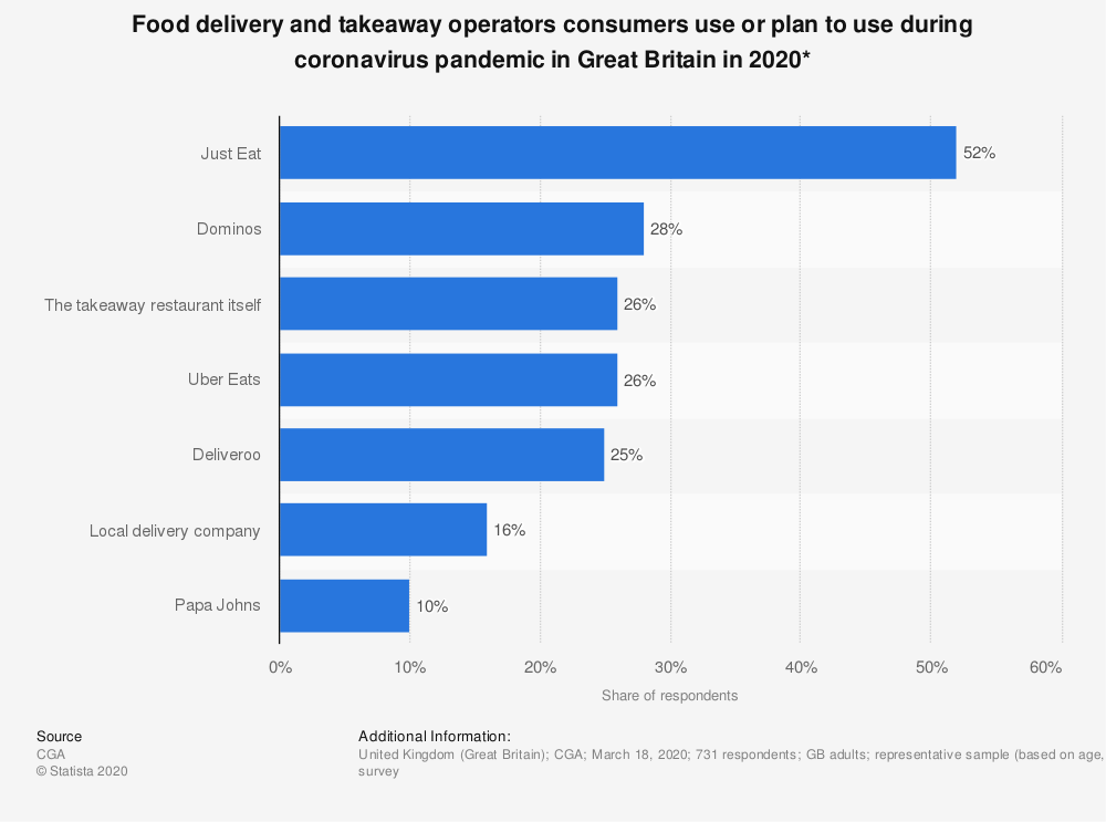 Statistic: Food delivery and takeaway operators consumers use or plan to use during coronavirus pandemic in Great Britain in 2020* | Statista