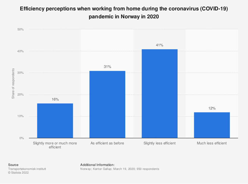 Statistic: Efficiency perceptions when working from home during the coronavirus (COVID-19) pandemic in Norway in 2020 | Statista