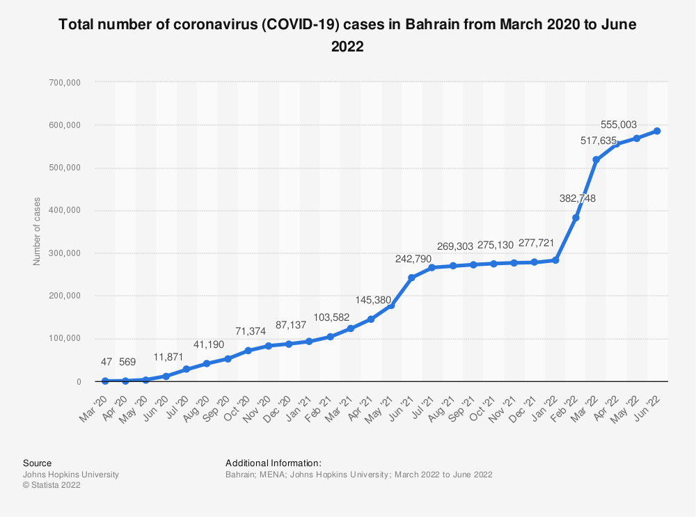 Statistic: Daily number of coronavirus (COVID-19) cases in Bahrain from February 24 to April 1, 2020 | Statista