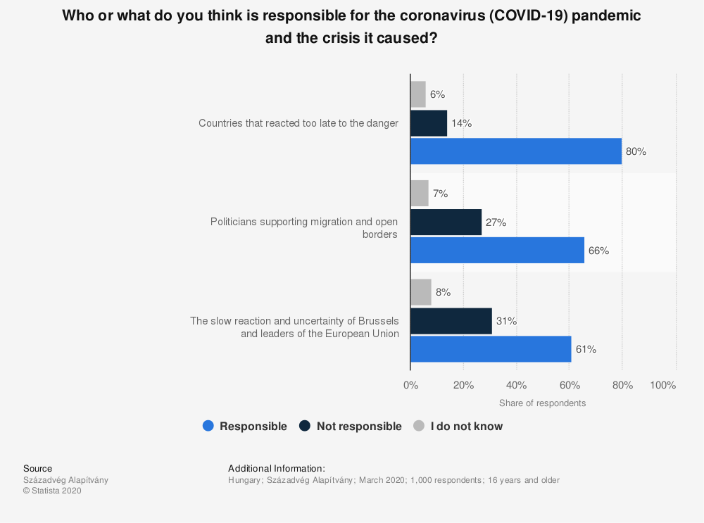 Statistic: Who or what do you think is responsible for the coronavirus (COVID-19) pandemic and the crisis it caused? | Statista