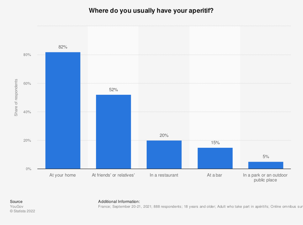 Statistic: Where do you usually have your aperitif? | Statista