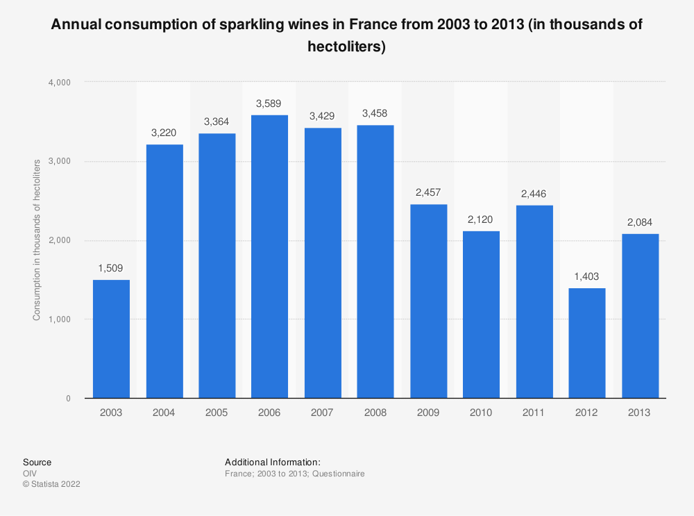 Statistic: Annual consumption of sparkling wines in France from 2003 to 2013 (in thousands of hectoliters)   Statista