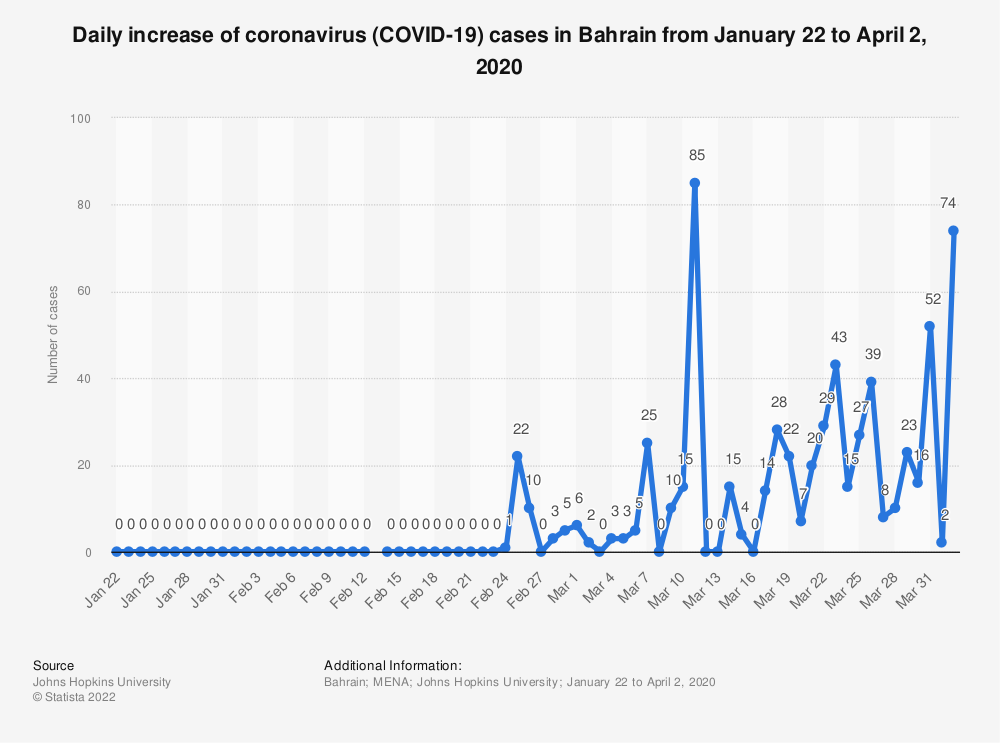 Statistic: Daily increase of coronavirus (COVID-19) cases in Bahrain from January 22 to April 2, 2020   Statista