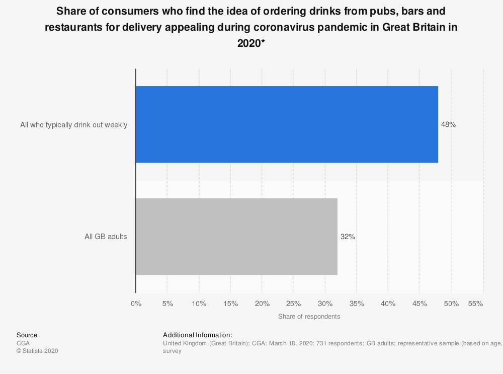 Statistic: Share of consumers who find the idea of ordering drinks from pubs, bars and restaurants for delivery appealing during coronavirus pandemic in Great Britain in 2020* | Statista