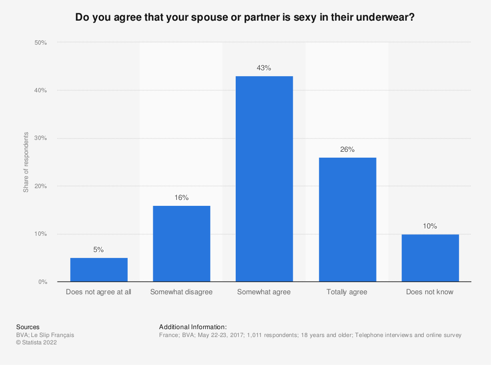 Statistic: Do you agree that your spouse or partner is sexy in their underwear? | Statista