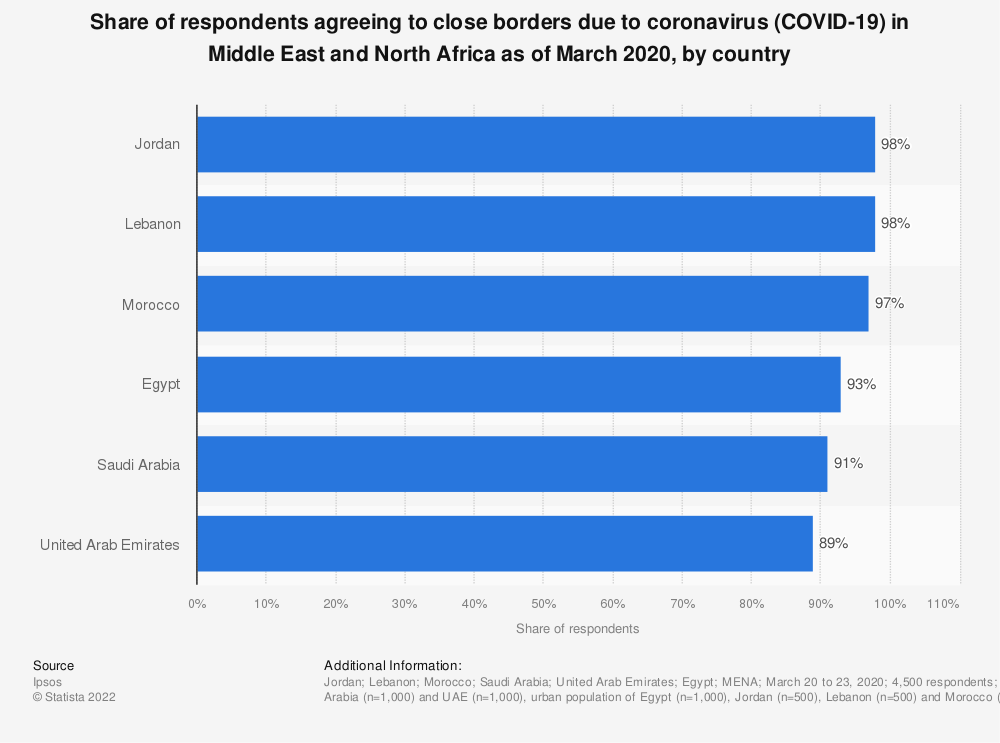 Statistic: Share of respondents agreeing to close borders due to coronavirus (COVID-19) in Middle East and North Africa as of March 2020, by country | Statista