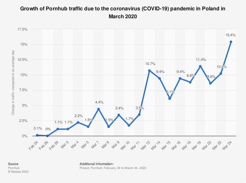 Statistic: Growth of Pornhub traffic due to the coronavirus (COVID-19) pandemic in Poland in March 2020 | Statista
