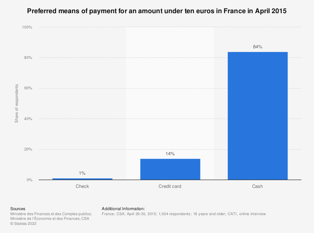 Statistic: Preferred means of payment for an amount under ten euros in France in April 2015 | Statista