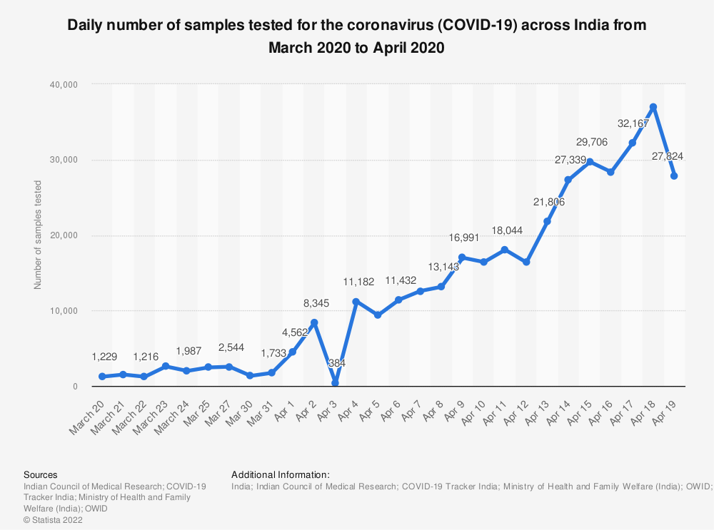 Statistic: Daily number of samples tested for the coronavirus (COVID-19) across India from March 2020 to April 2020 | Statista
