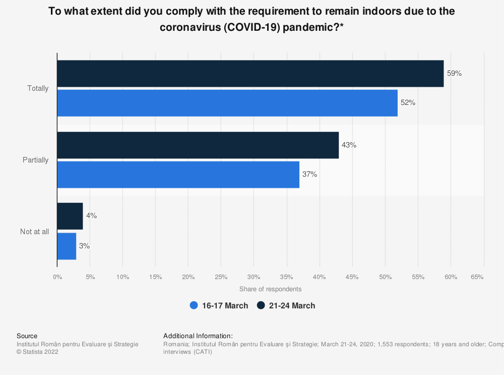 Statistic: To what extent did you comply with the requirement to remain indoors due to the coronavirus (COVID-19) pandemic?* | Statista