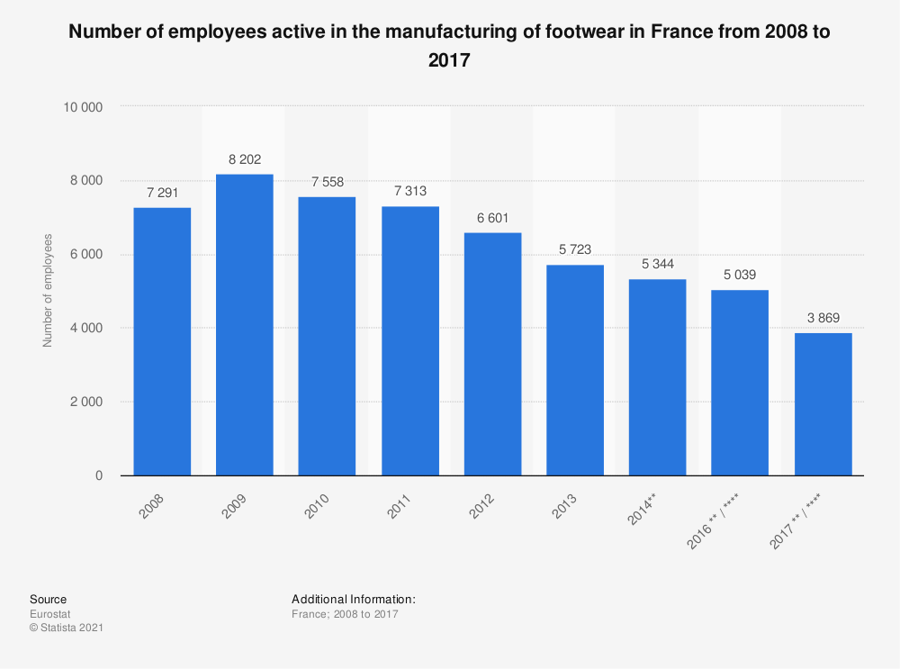 Statistic: Number of employees active in the manufacturing of footwear in France from 2008 to 2017 | Statista
