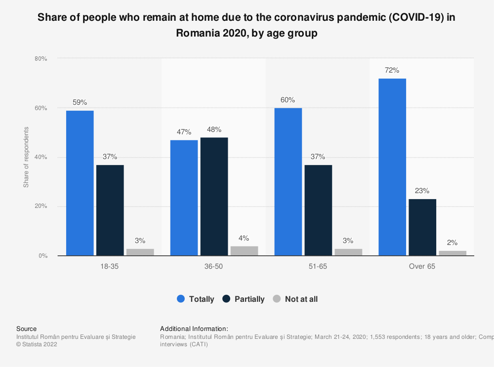 Statistic: Share of people who remain at home due to the coronavirus pandemic (COVID-19) in Romania 2020, by age group | Statista