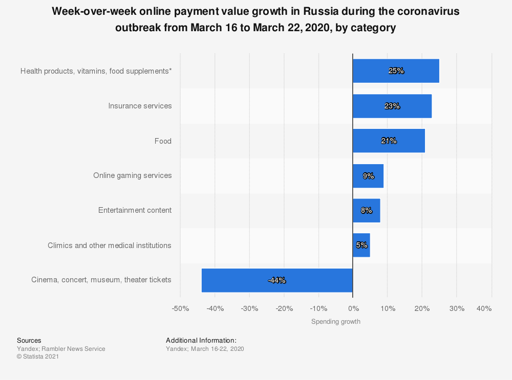Statistic: Week-over-week online payment value growth in Russia during the coronavirus outbreak from March 16 to March 22, 2020, by category | Statista