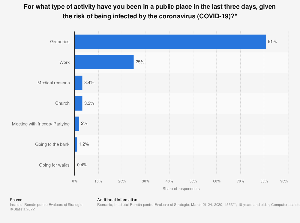 Statistic: For what type of activity have you been in a public place in the last three days, given the risk of being infected by the coronavirus (COVID-19)?* | Statista