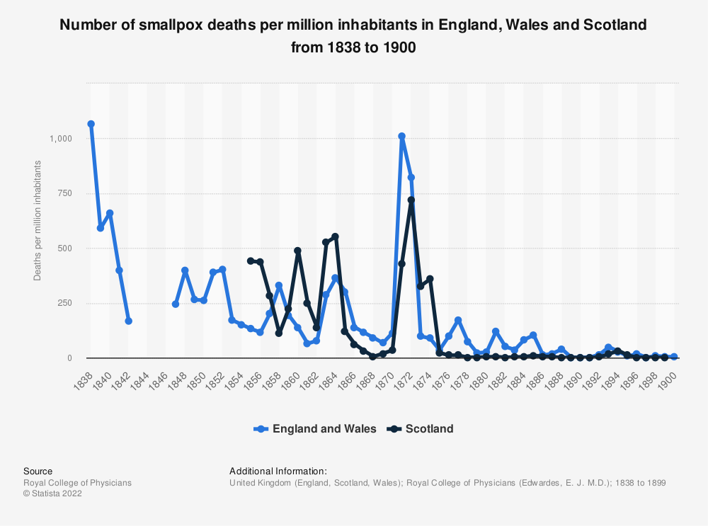 Statistic: Number of smallpox deaths per million inhabitants in England, Wales and Scotland from 1838 to 1900 | Statista