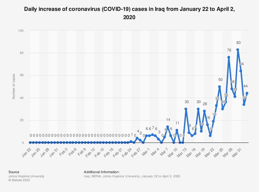 Statistic: Daily increase of coronavirus (COVID-19) cases in Iraq from January 22 to April 2, 2020 | Statista