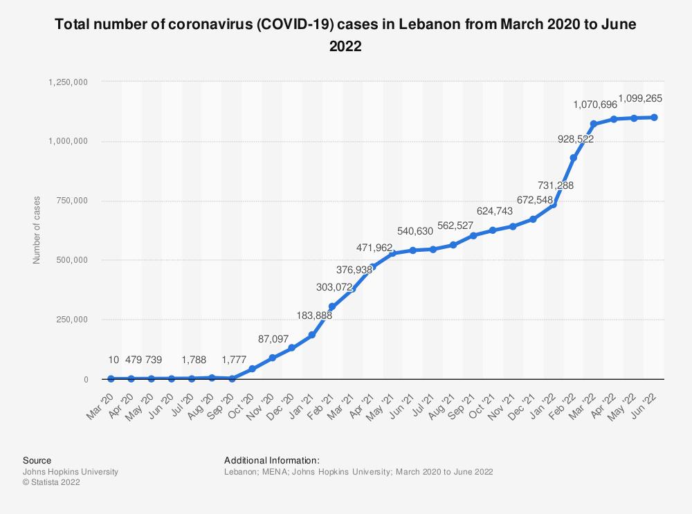 Statistic: Total number of coronavirus (COVID-19) cases in Lebanon from February to November 2020 | Statista