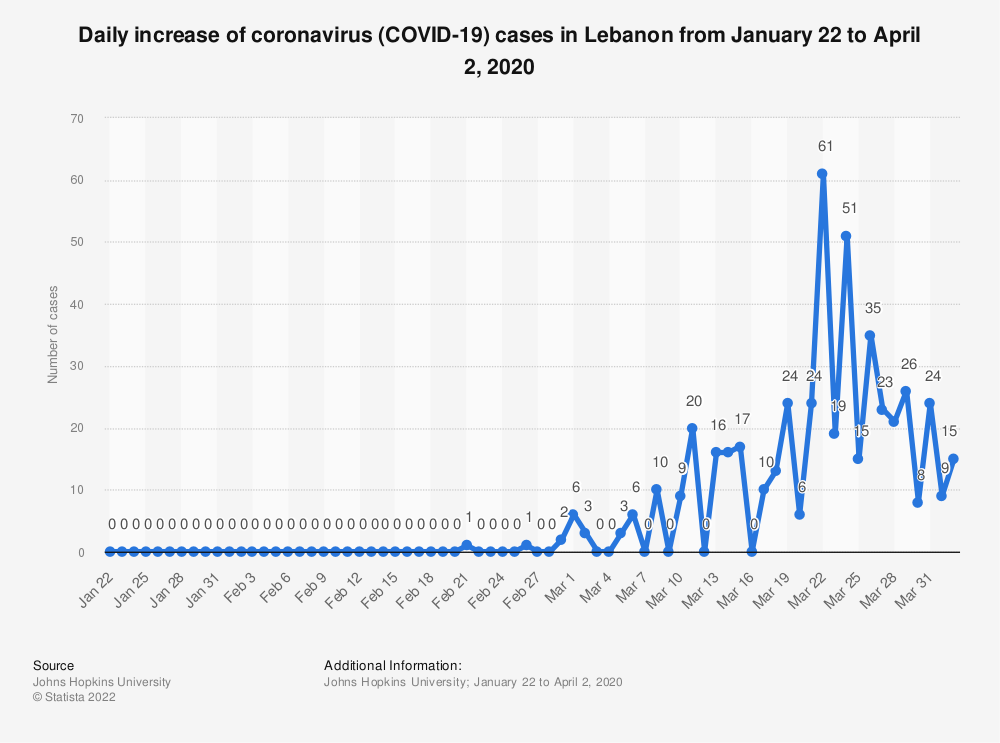 Statistic: Daily increase of coronavirus (COVID-19) cases in Lebanon from January 22 to April 2, 2020   Statista