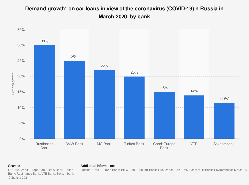 Statistic: Demand growth* on car loans in the view of the coronavirus in Russia in March 2020, by bank  | Statista