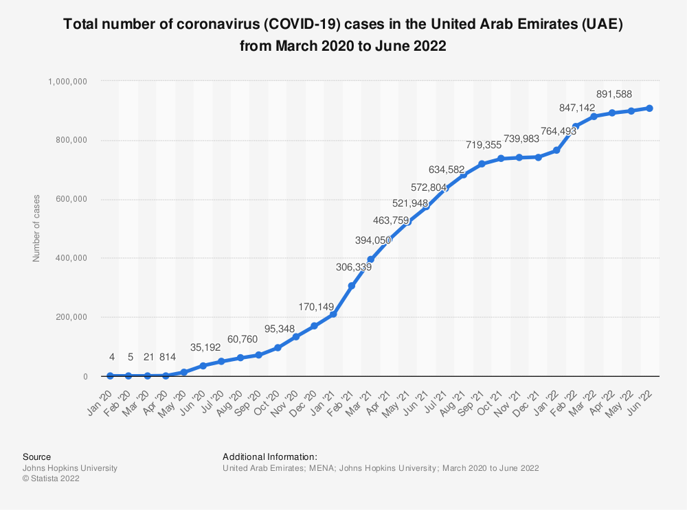 Statistic: Total number of coronavirus (COVID-19) cases in the United Arab Emirates (UAE) from January to November 2020 | Statista