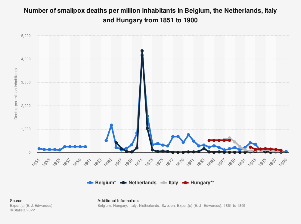 Statistic: Number of smallpox deaths per million inhabitants in Belgium, the Netherlands, Italy and Hungary from 1851 to 1900 | Statista
