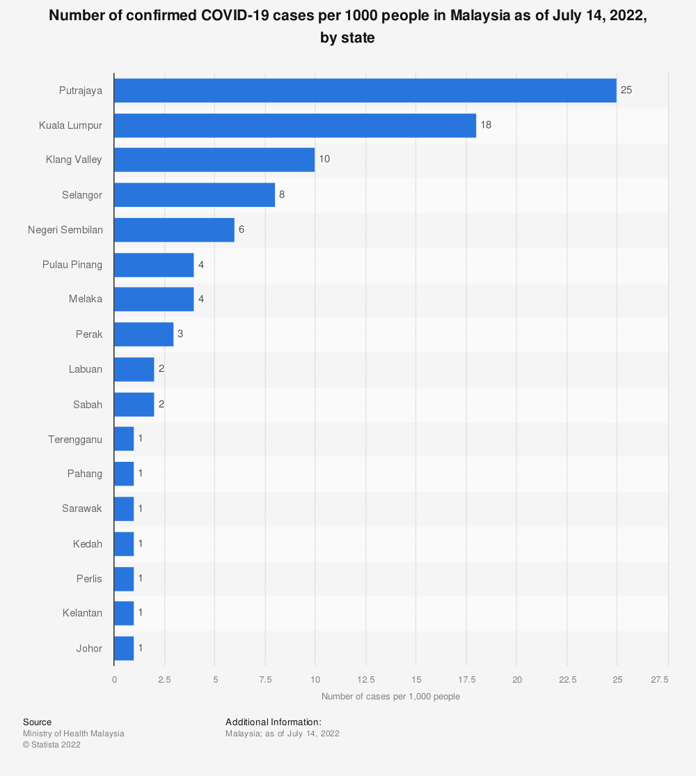 Statistic: Number of confirmed COVID-19 cases per state in Malaysia as of June 6, 2021 | Statista
