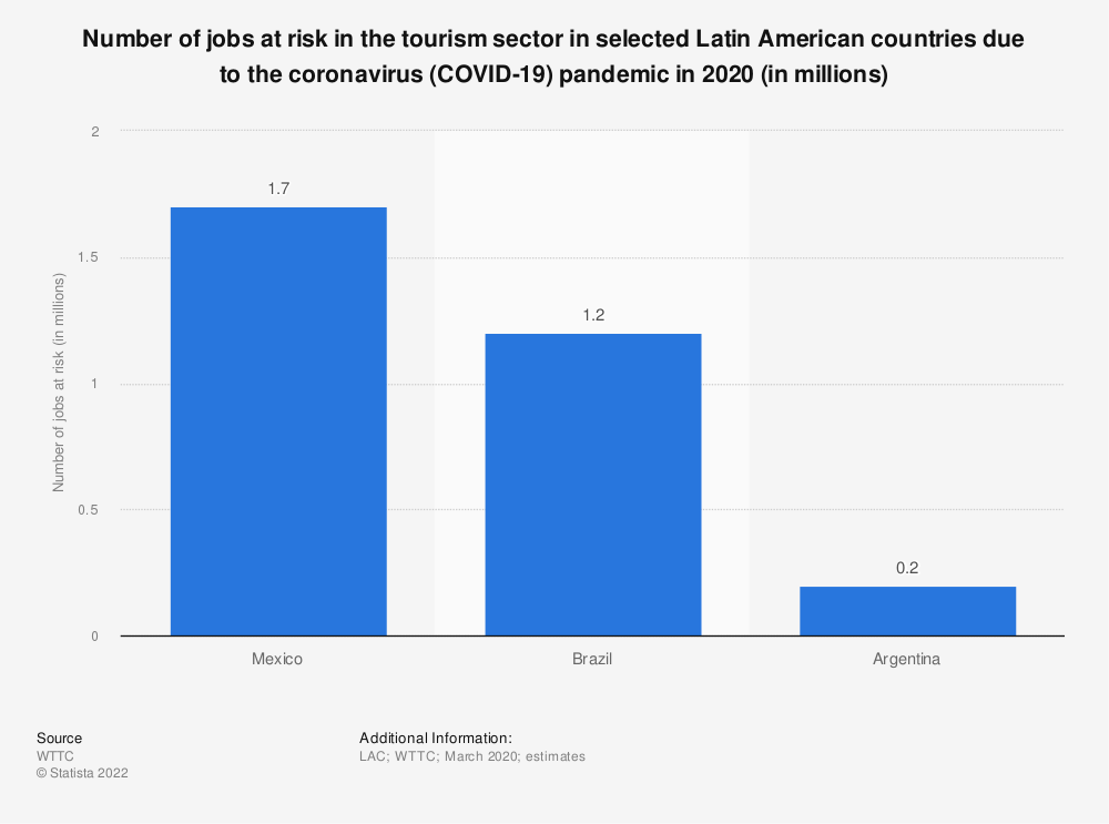 Statistic: Number of jobs at risk in the tourism sector in selected Latin American countries due to the coronavirus (COVID-19) pandemic in 2020 (in millions) | Statista