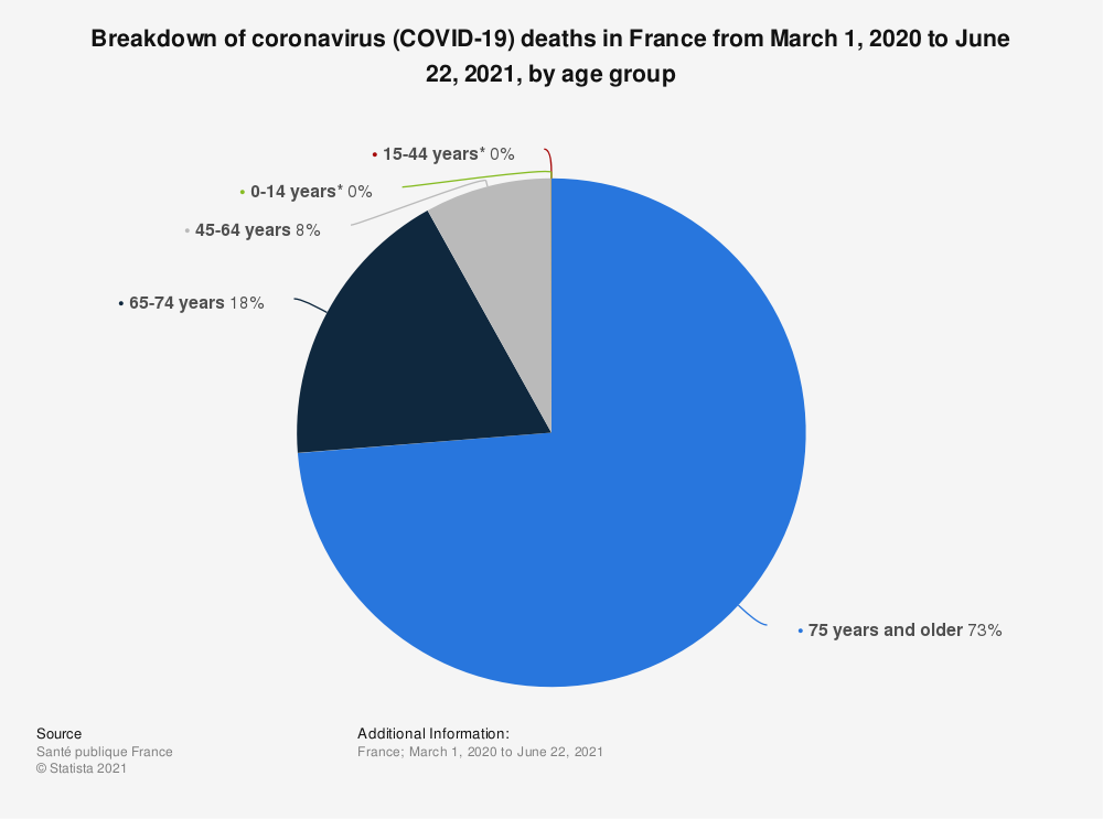 Statistic: Breakdown of coronavirus (COVID-19) deaths in France from March 1, 2020 to June 8, 2021, by age group | Statista