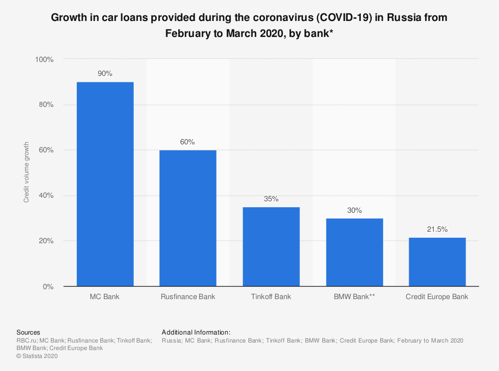 Statistic: Growth in car loans provided during the coronavirus (COVID-19) in Russia from February to March 2020, by bank*   Statista