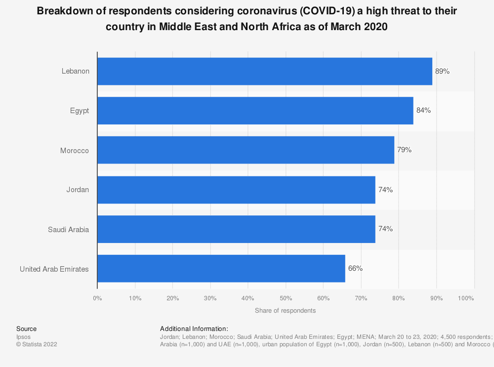 Statistic: Breakdown of respondents considering coronavirus (COVID-19) a high threat to their country in Middle East and North Africa as of March 2020   Statista
