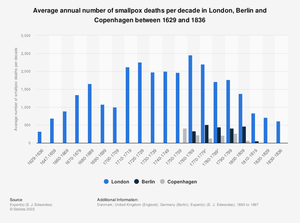 Statistic: Average annual number of smallpox deaths per decade in London, Berlin and Copenhagen between 1629 and 1836 | Statista