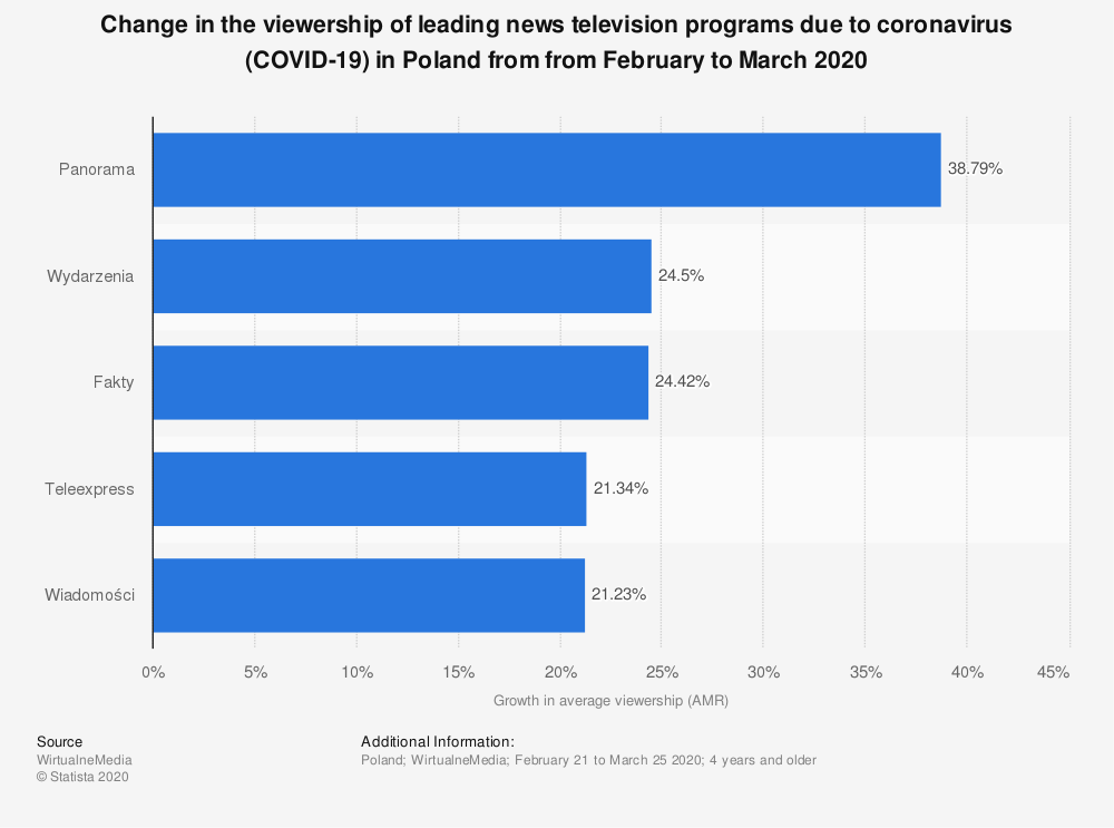 Statistic: Change in the viewership of leading news television programs due to coronavirus (COVID-19) in Poland from from February to March 2020 | Statista