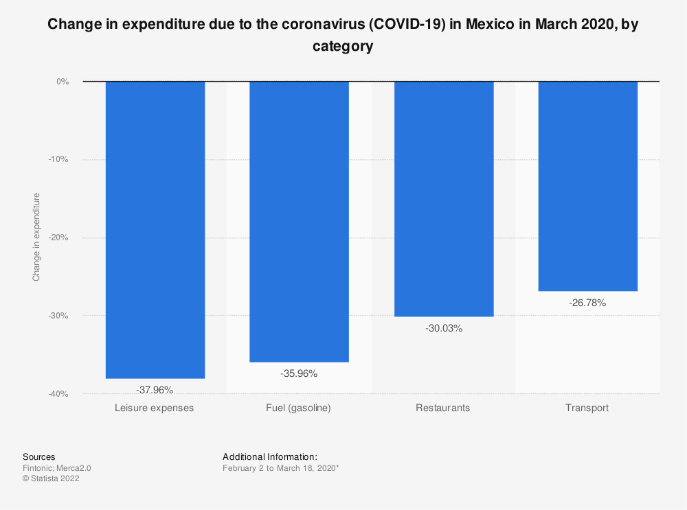 Statistic: Change in expenditure due to the coronavirus (COVID-19) in Mexico in March 2020, by category | Statista