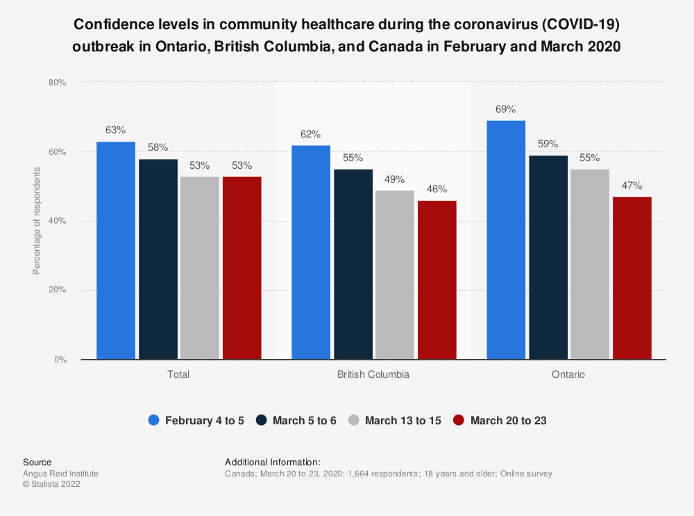 Statistic: Confidence levels in community healthcare during the coronavirus (COVID-19) outbreak in Ontario, British Columbia, and Canada in February and March 2020 | Statista