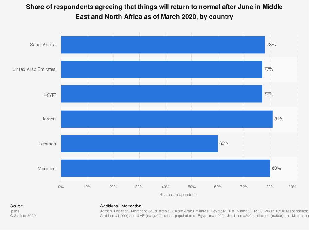 Statistic: Share of respondents agreeing that things will return to normal after June in Middle East and North Africa as of March 2020, by country | Statista