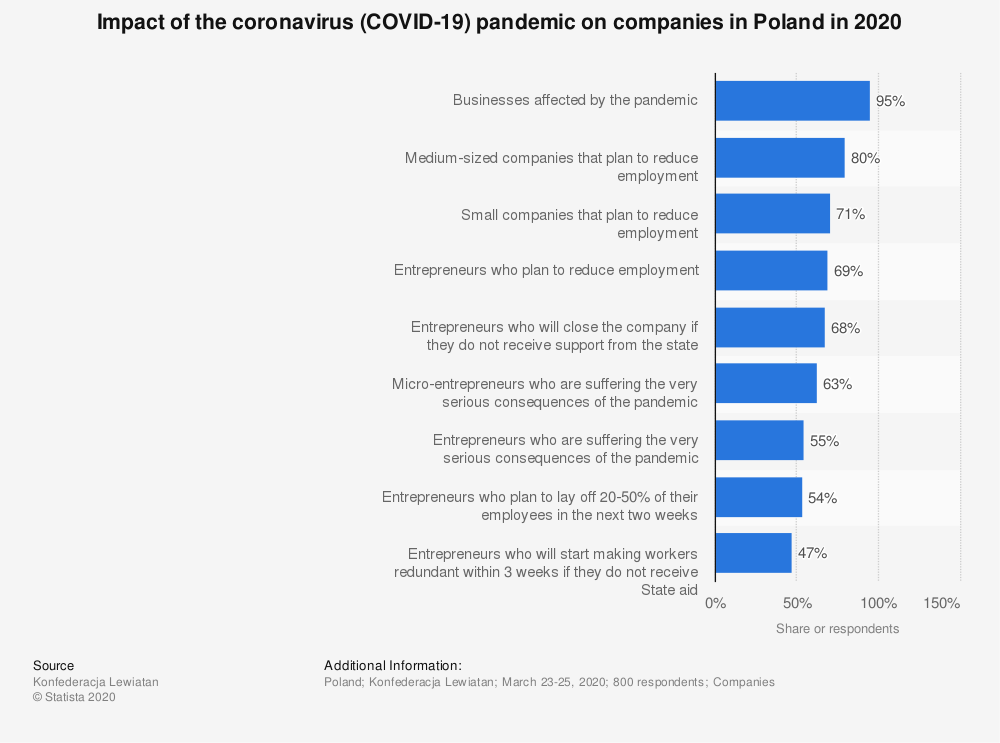 Statistic: Impact of the coronavirus (COVID-19) pandemic on companies in Poland in 2020   Statista