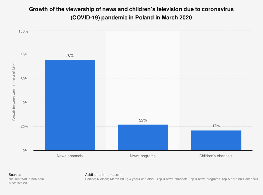 Statistic: Growth of the viewership of news and children's television due to coronavirus (COVID-19) pandemic in Poland in March 2020 | Statista