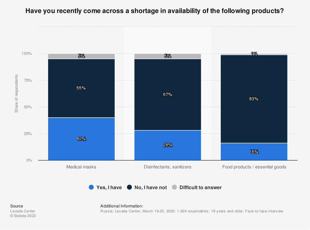 Statistic: Have you recently come across a shortage in availability of the following products? | Statista