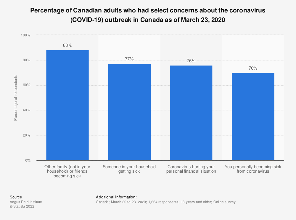 Statistic: Percentage of Canadian adults who had select concerns about the coronavirus (COVID-19) outbreak in Canada as of March 23, 2020 | Statista