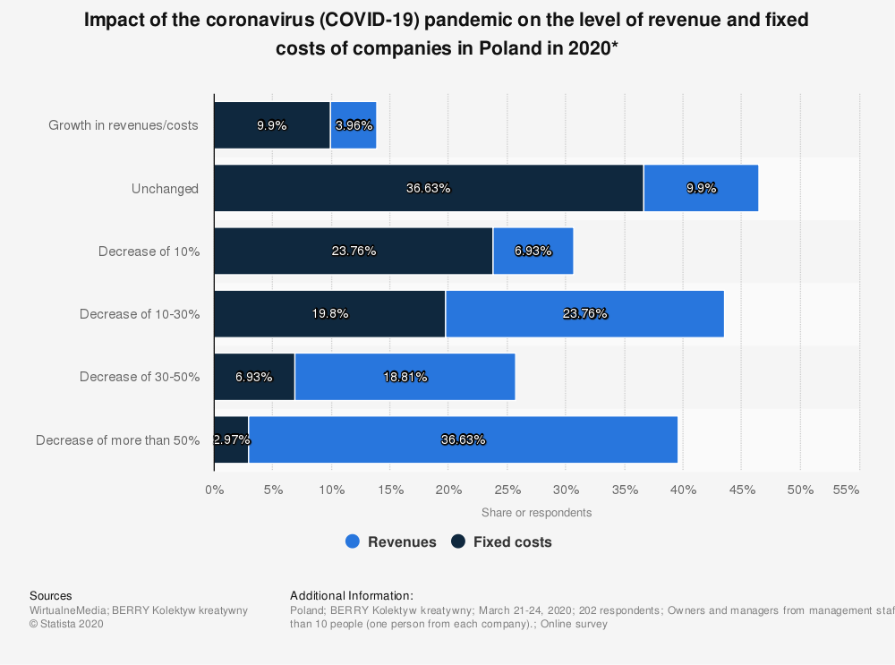 Statistic: Impact of the coronavirus (COVID-19) pandemic on the level of revenue and fixed costs of companies in Poland in 2020*   Statista