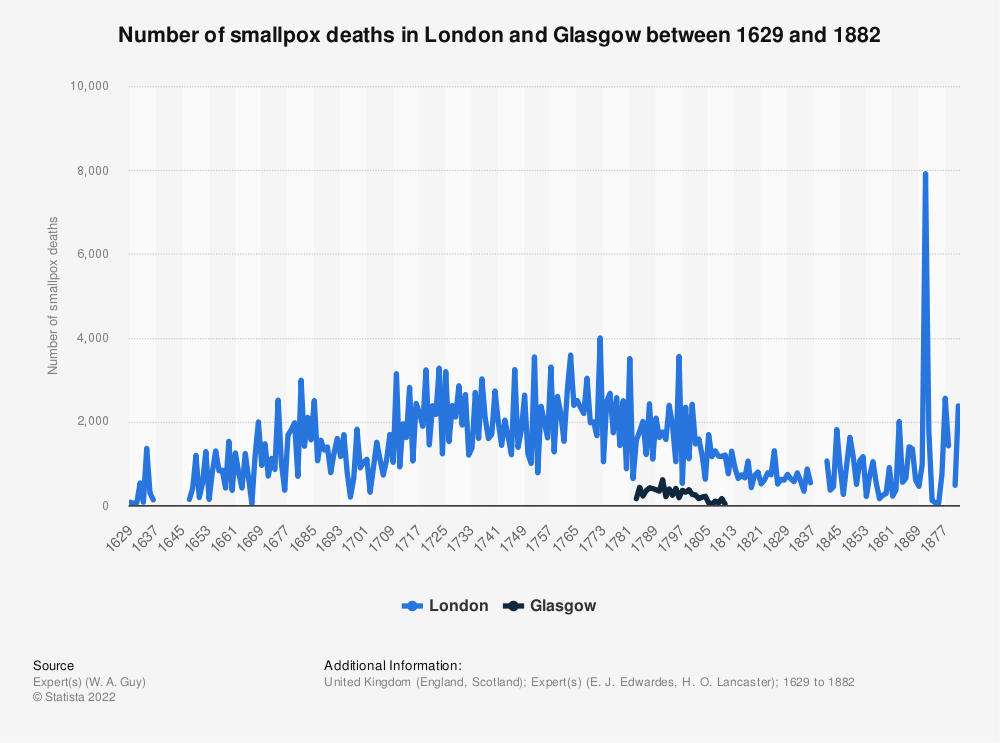 Statistic: Number of smallpox deaths in London and Glasgow between 1629 and 1882 | Statista