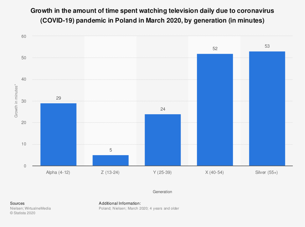 Statistic: Growth in the amount of time spent watching television daily due to coronavirus (COVID-19) pandemic in Poland in March 2020, by generation (in minutes) | Statista