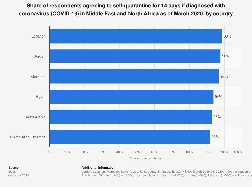 Statistic: Share of respondents agreeing to self-quarantine for 14 days if diagnosed with coronavirus (COVID-19) in Middle East and North Africa as of March 2020, by country | Statista
