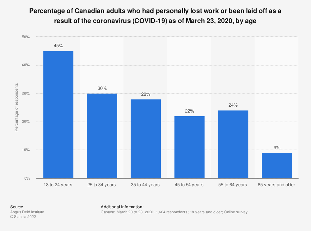 Statistic: Percentage of Canadian adults who had personally lost work or been laid off as a result of the coronavirus (COVID-19) as of March 23, 2020, by age | Statista
