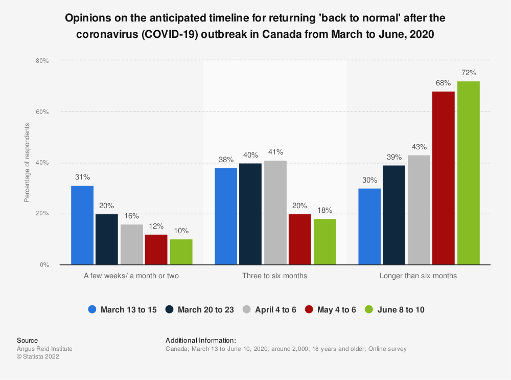 Statistic: Opinions on the anticipated timeline for returning 'back to normal' after the coronavirus (COVID-19) outbreak in Canada from March to June, 2020 | Statista