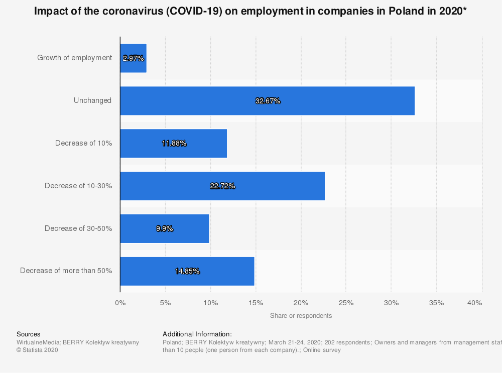 Statistic: Impact of the coronavirus (COVID-19) on employment in companies in Poland in 2020* | Statista