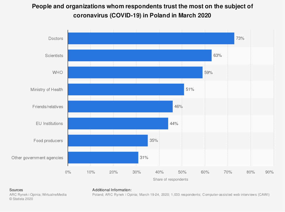 Statistic: People and organizations whom respondents trust the most on the subject of coronavirus (COVID-19) in Poland in March 2020 | Statista