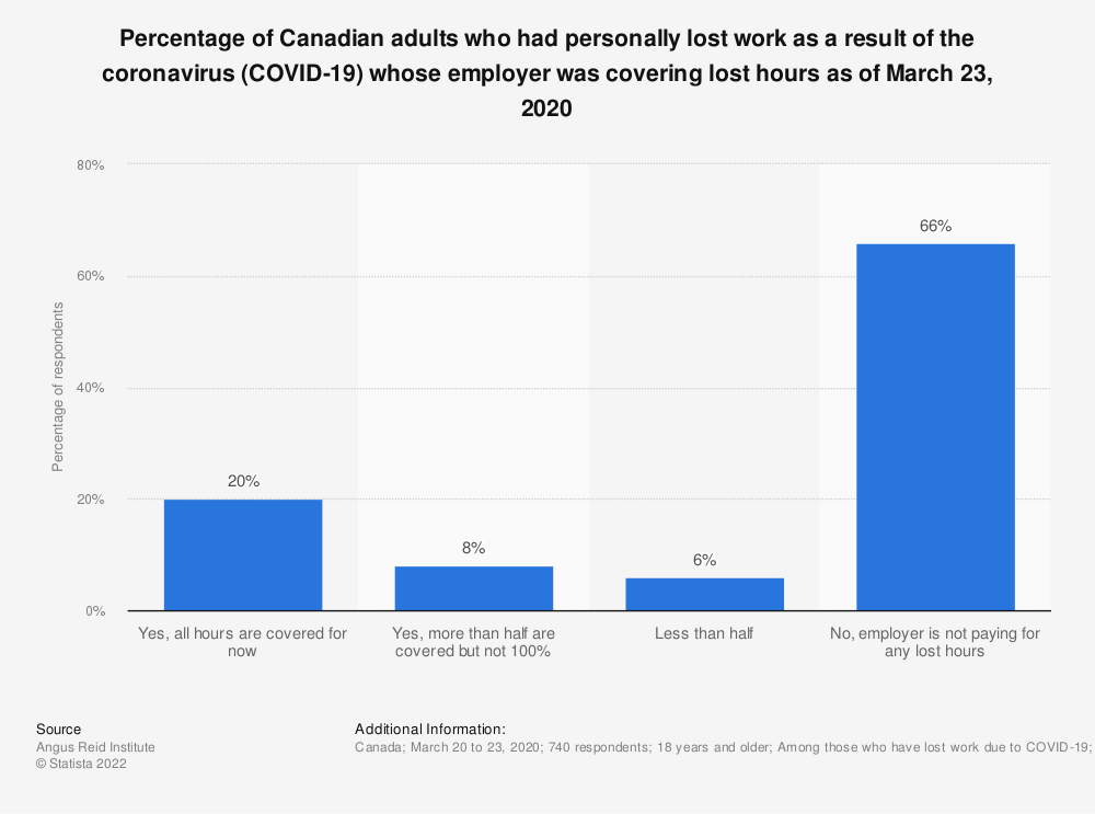 Statistic: Percentage of Canadian adults who had personally lost work as a result of the coronavirus (COVID-19) whose employer was covering lost hours as of March 23, 2020 | Statista