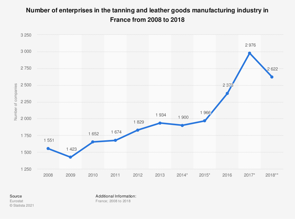 Statistic: Number of enterprises in the tanning and leather goods manufacturing industry in France from 2008 to 2018 | Statista