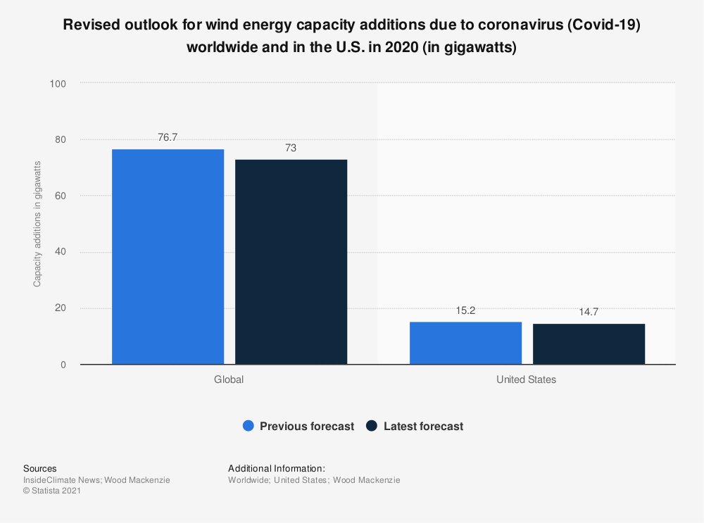 Statistic: Revised outlook for wind energy capacity additions due to coronavirus (Covid-19) worldwide and in the U.S. in 2020 (in gigawatts) | Statista